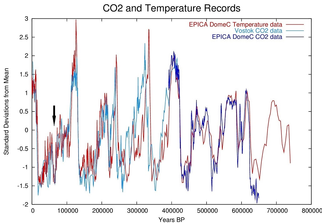 Co2_temperature_plot_______.1.jpg